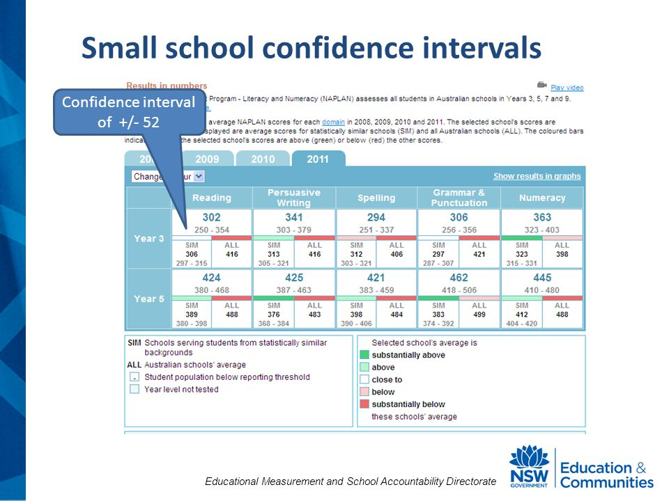 Educational Measurement and School Accountability Directorate Small school confidence intervals Confidence interval of +/- 52