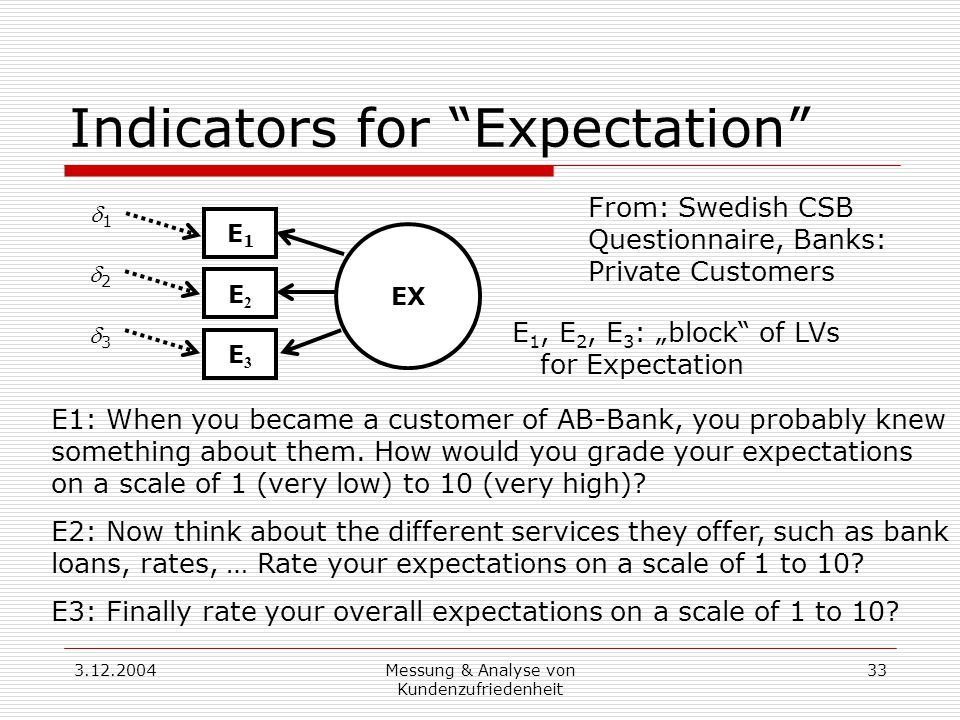 3.12.2004Messung & Analyse von Kundenzufriedenheit 33 Indicators for Expectation EX E3E3 E2E2 E1E1 E1: When you became a customer of AB-Bank, you probably knew something about them.