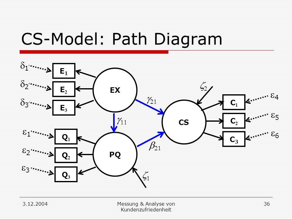 3.12.2004Messung & Analyse von Kundenzufriedenheit 36 CS-Model: Path Diagram CS PQ EX Q1Q1 Q2Q2 Q3Q3 E3E3 E2E2 E1E1 C1C1 C2C2 C3C3         11 33 22 33 22 11 44 55 66