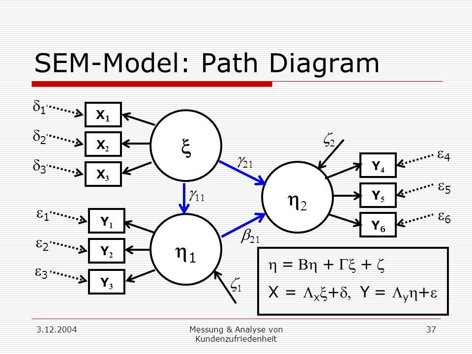 3.12.2004Messung & Analyse von Kundenzufriedenheit 37 SEM-Model: Path Diagram  11  Y1Y1 Y2Y2 Y3Y3 X3X3 X2X2 X1X1 Y4Y4 Y5Y5 Y6Y6         11 33 22 33 22 11 44 55 66 =++ X =  x +Y=  y +