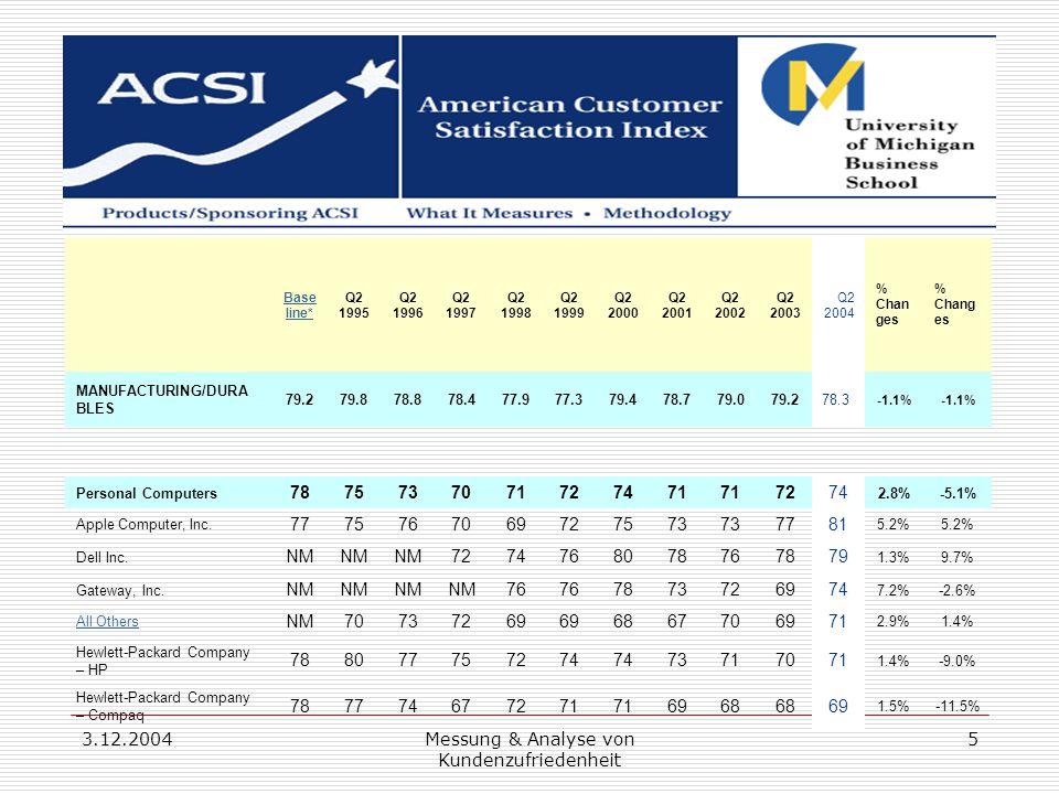 3.12.2004Messung & Analyse von Kundenzufriedenheit 5 Base line* Q2 1995 Q2 1996 Q2 1997 Q2 1998 Q2 1999 Q2 2000 Q2 2001 Q2 2002 Q2 2003 Q2 2004 % Chan ges MANUFACTURING/DURA BLES 79.279.878.878.477.977.379.478.779.079.278.3 -1.1% Personal Computers 7875737071727471 7274 2.8%-5.1% Apple Computer, Inc.