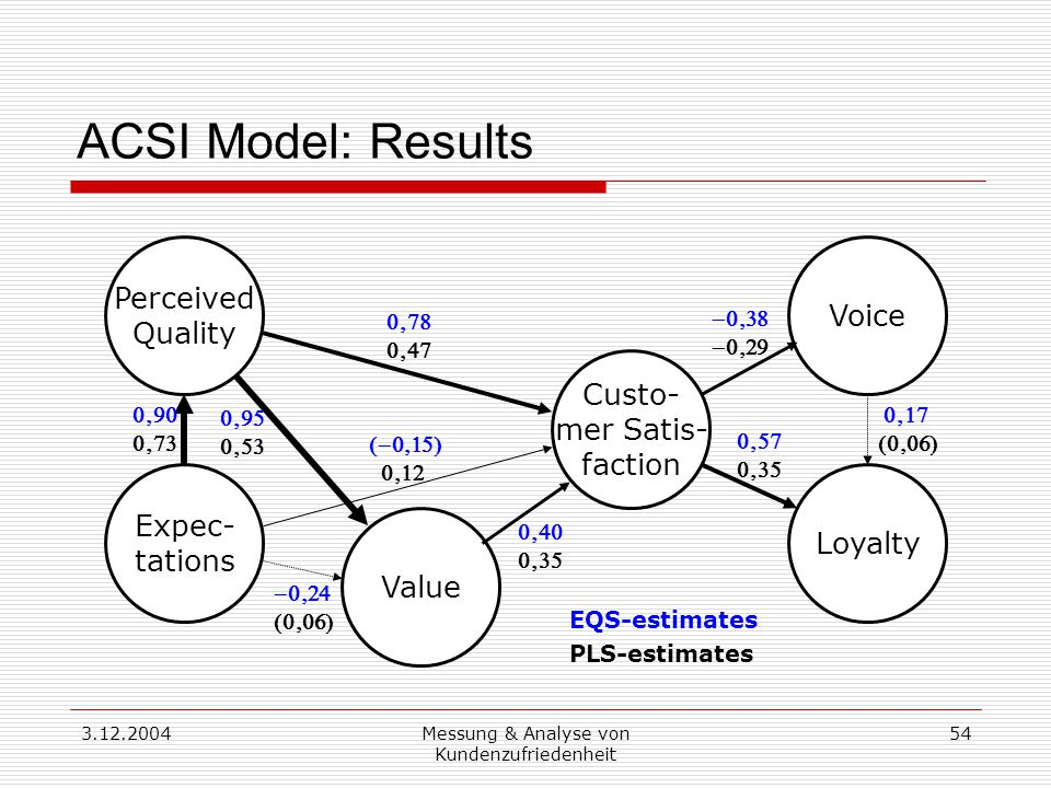 3.12.2004Messung & Analyse von Kundenzufriedenheit 54 ACSI Model: Results Custo- mer Satis- faction Loyalty Expec- tations Perceived Quality Value Voice                   EQS-estimates PLS-estimates