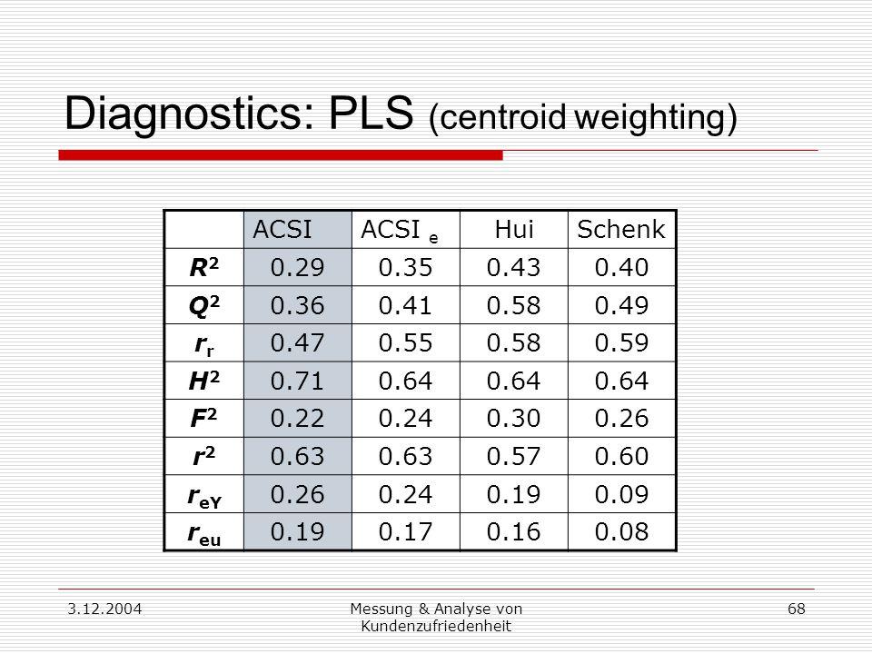 3.12.2004Messung & Analyse von Kundenzufriedenheit 68 Diagnostics: PLS (centroid weighting) ACSIACSI e HuiSchenk R2R2 0.290.350.430.40 Q2Q2 0.360.410.580.49 r 0.470.550.580.59 H2H2 0.710.64 F2F2 0.220.240.300.26 r2r2 0.63 0.570.60 r eY 0.260.240.190.09 r eu 0.190.170.160.08
