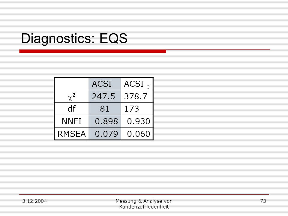 3.12.2004Messung & Analyse von Kundenzufriedenheit 73 Diagnostics: EQS ACSIACSI e  247.5378.7 df81173 NNFI0.8980.930 RMSEA0.0790.060