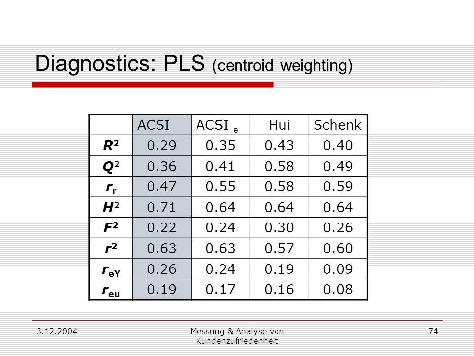 3.12.2004Messung & Analyse von Kundenzufriedenheit 74 Diagnostics: PLS (centroid weighting) ACSIACSI e HuiSchenk R2R2 0.290.350.430.40 Q2Q2 0.360.410.580.49 r 0.470.550.580.59 H2H2 0.710.64 F2F2 0.220.240.300.26 r2r2 0.63 0.570.60 r eY 0.260.240.190.09 r eu 0.190.170.160.08