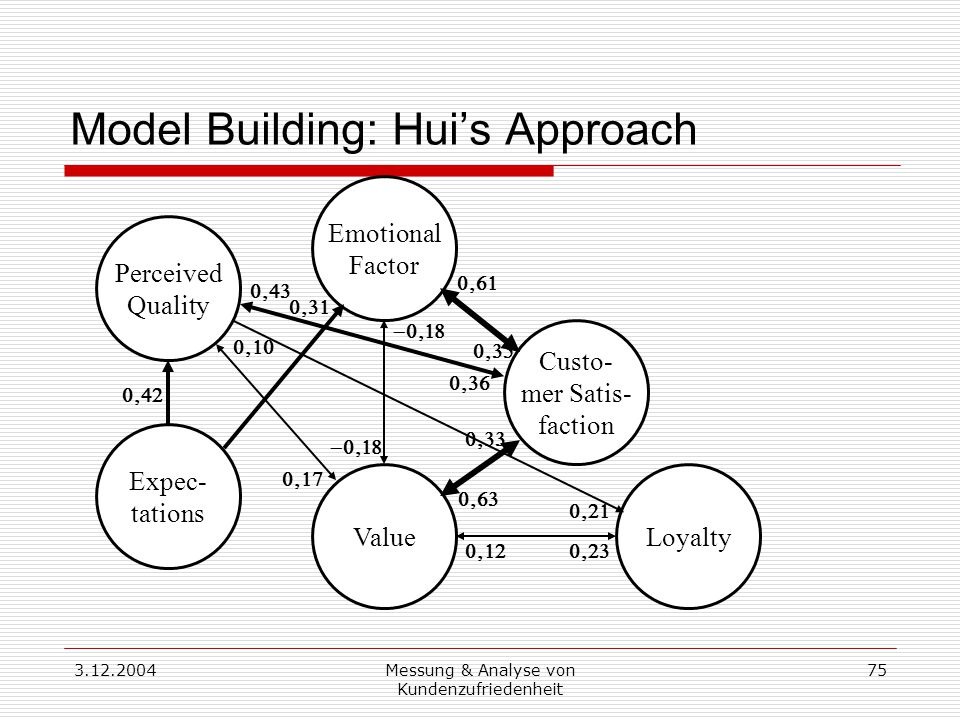 3.12.2004Messung & Analyse von Kundenzufriedenheit 75 Model Building: Hui's Approach Custo- mer Satis- faction Loyalty Expec- tations Perceived Quality Value Emotional Factor               