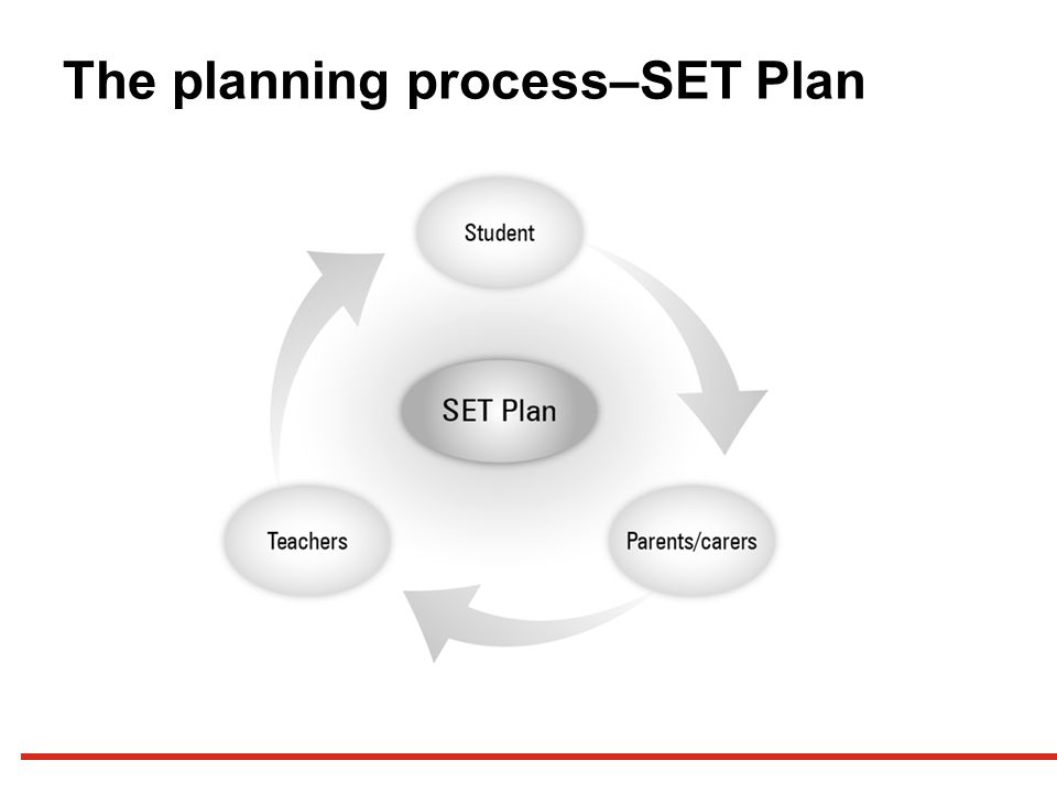 The planning process–SET Plan