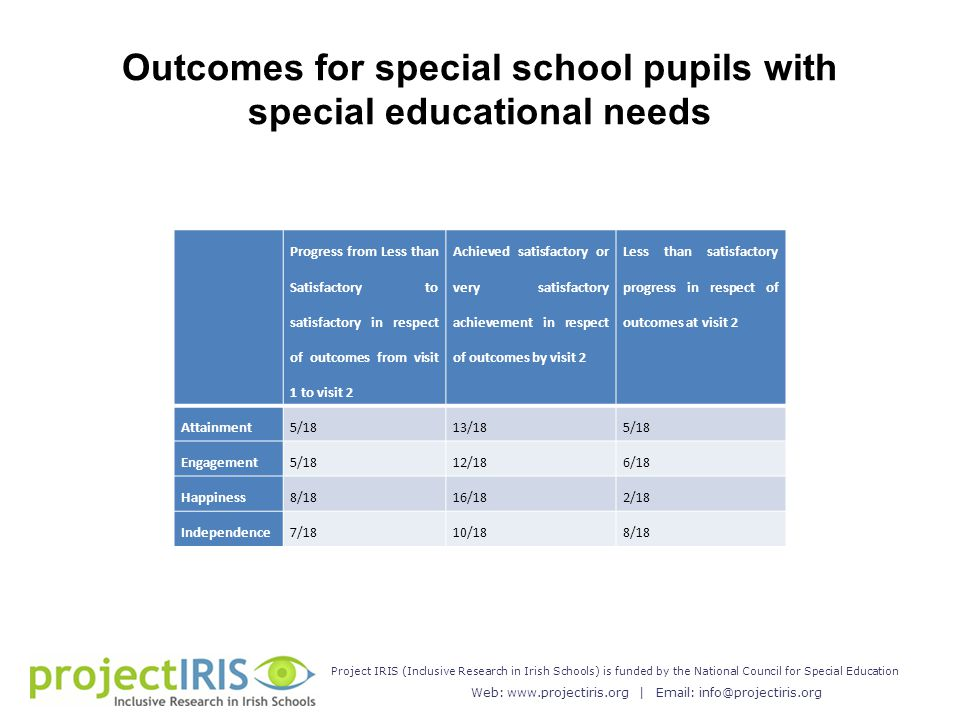 Web: www.projectiris.org | Email: info@projectiris.org Project IRIS (Inclusive Research in Irish Schools) is funded by the National Council for Special Education Outcomes for special school pupils with special educational needs Progress from Less than Satisfactory to satisfactory in respect of outcomes from visit 1 to visit 2 Achieved satisfactory or very satisfactory achievement in respect of outcomes by visit 2 Less than satisfactory progress in respect of outcomes at visit 2 Attainment5/1813/185/18 Engagement5/1812/186/18 Happiness8/1816/182/18 Independence7/1810/188/18