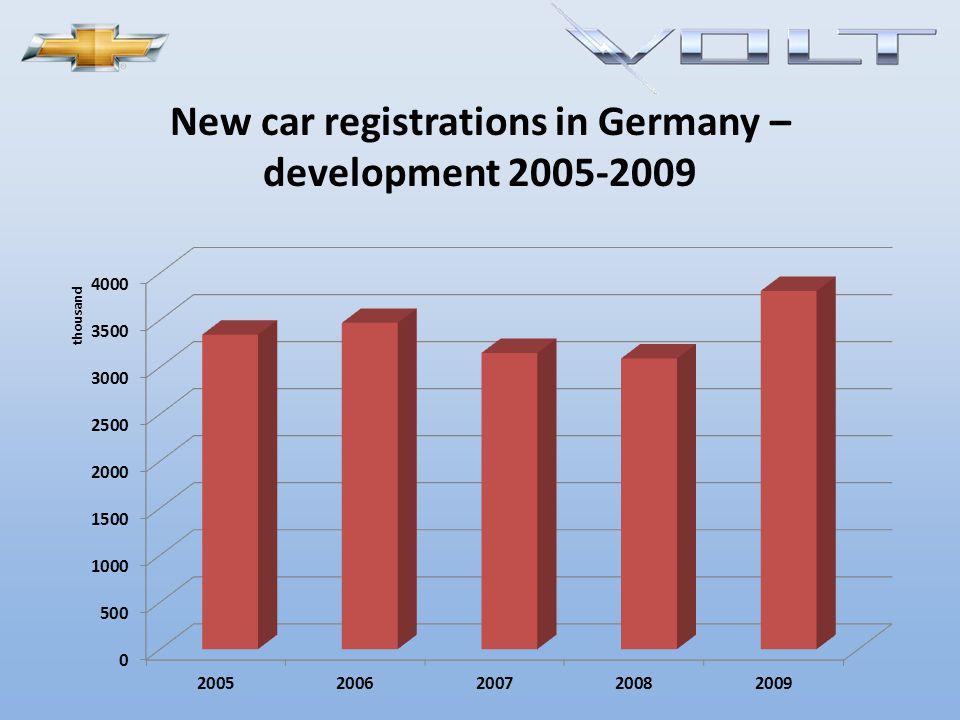 New car registrations in Germany – key segments 2009 Total: 3.800.000