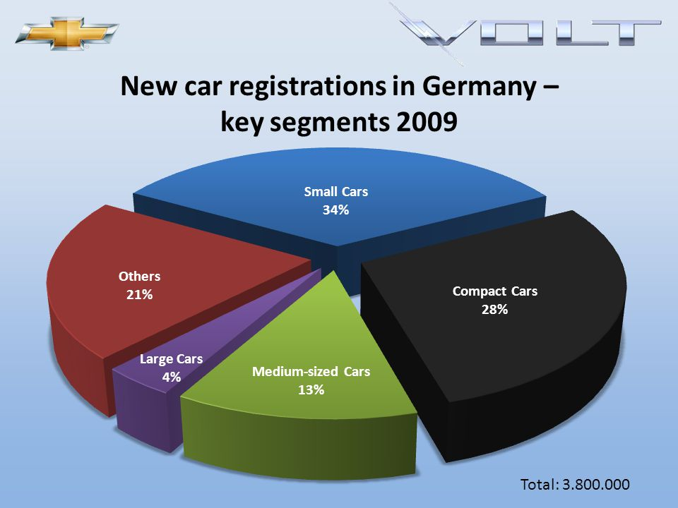 The future of GM is not good unless… …GM succeeds in redefining its image from a producer of gas guzzlers to an environmentally friendly car maker …they manage to establish the Volt as the icon of a green car …the Volt becomes a signposting of the GM portfolio