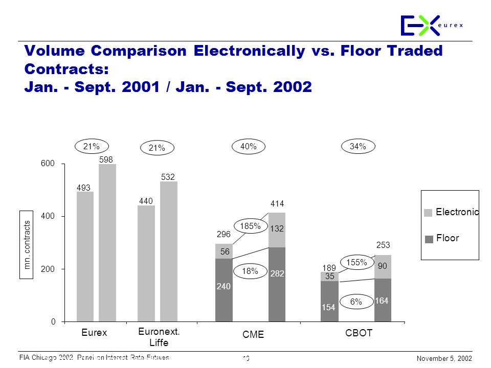 10 November 5, 2002 FIA Chicago 2002, Panel on Interest Rate Futures Volume Comparison Electronically vs.