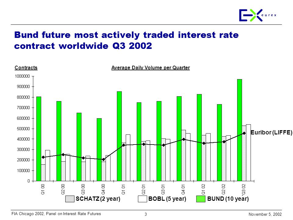 3 November 5, 2002 FIA Chicago 2002, Panel on Interest Rate Futures Bund future most actively traded interest rate contract worldwide Q3 2002 * Average Daily Volume per QuarterContracts Euribor (LIFFE) SCHATZ (2 year)BOBL (5 year)BUND (10 year)