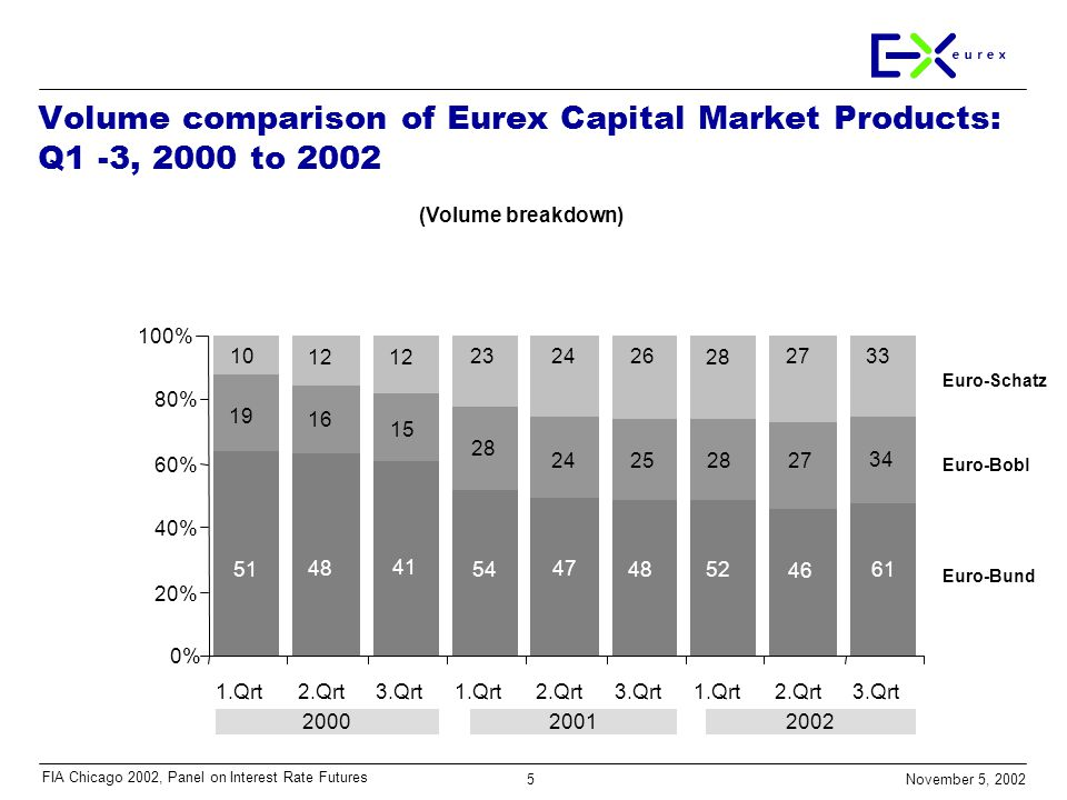 5 November 5, 2002 FIA Chicago 2002, Panel on Interest Rate Futures Volume comparison of Eurex Capital Market Products: Q1 -3, 2000 to 2002 4852 46 61 16 28 27 34 51 54 41 4748 24 28 25 15 19 10 12 26 28 27 3324 23 0% 20% 40% 60% 80% 100% 1.Qrt2.Qrt 2000 3.Qrt1.Qrt2.Qrt 2001 3.Qrt1.Qrt2.Qrt 2002 3.Qrt Euro-Bund Euro-Bobl Euro-Schatz (Volume breakdown)