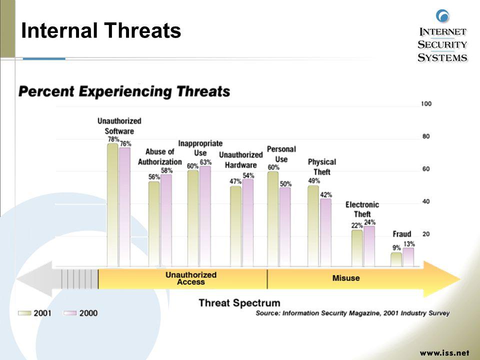 Internal Threats