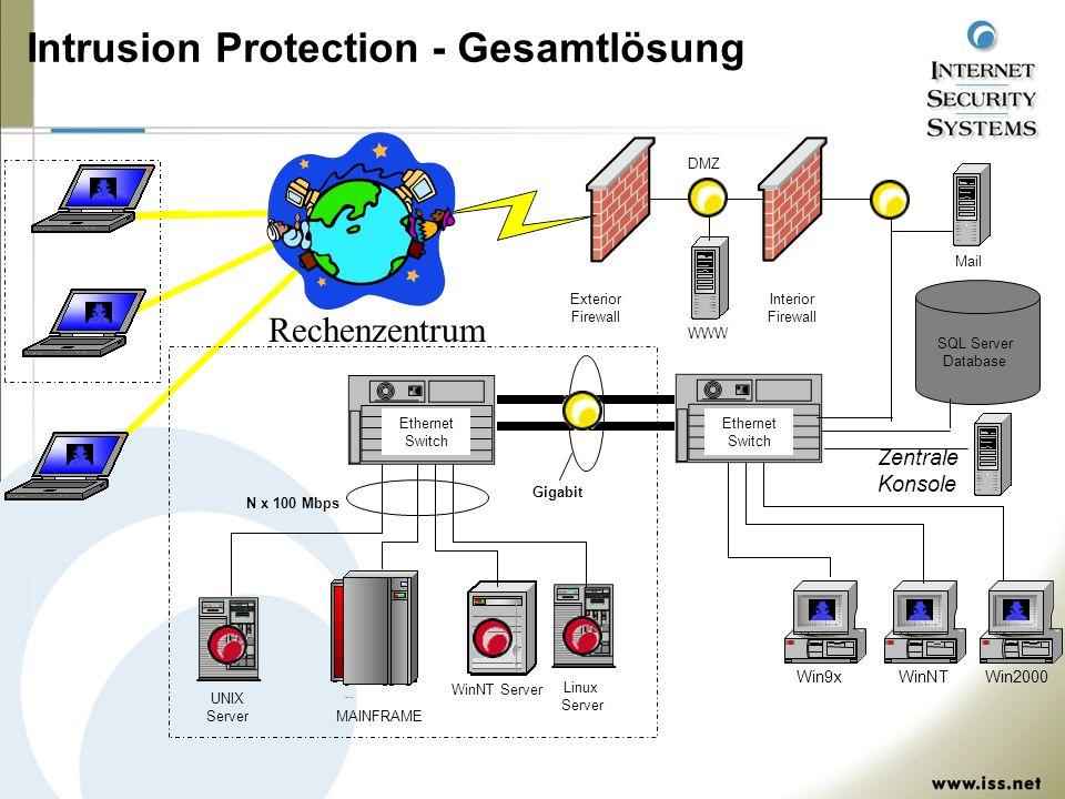 DMZ Win9xWinNT Linux Server WinNT Server Ethernet Switch MAINFRAME UNIX Server Mail Interior Firewall Exterior Firewall Win2000 WWW Ethernet Switch Rechenzentrum Gigabit N x 100 Mbps Intrusion Protection - Gesamtlösung SQL Server Database Zentrale Konsole