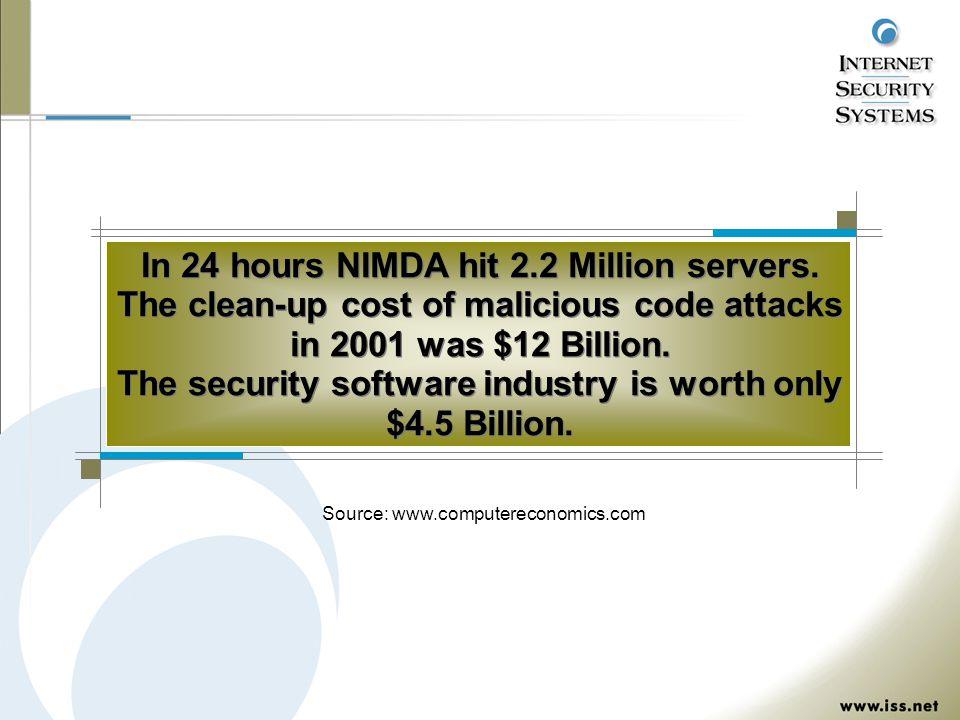 Source: www.computereconomics.com In 24 hours NIMDA hit 2.2 Million servers.