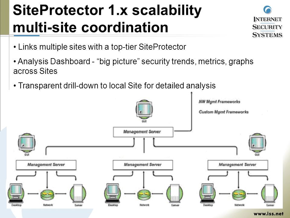 SiteProtector 1.x scalability multi-site coordination Links multiple sites with a top-tier SiteProtector Analysis Dashboard - big picture security trends, metrics, graphs across Sites Transparent drill-down to local Site for detailed analysis