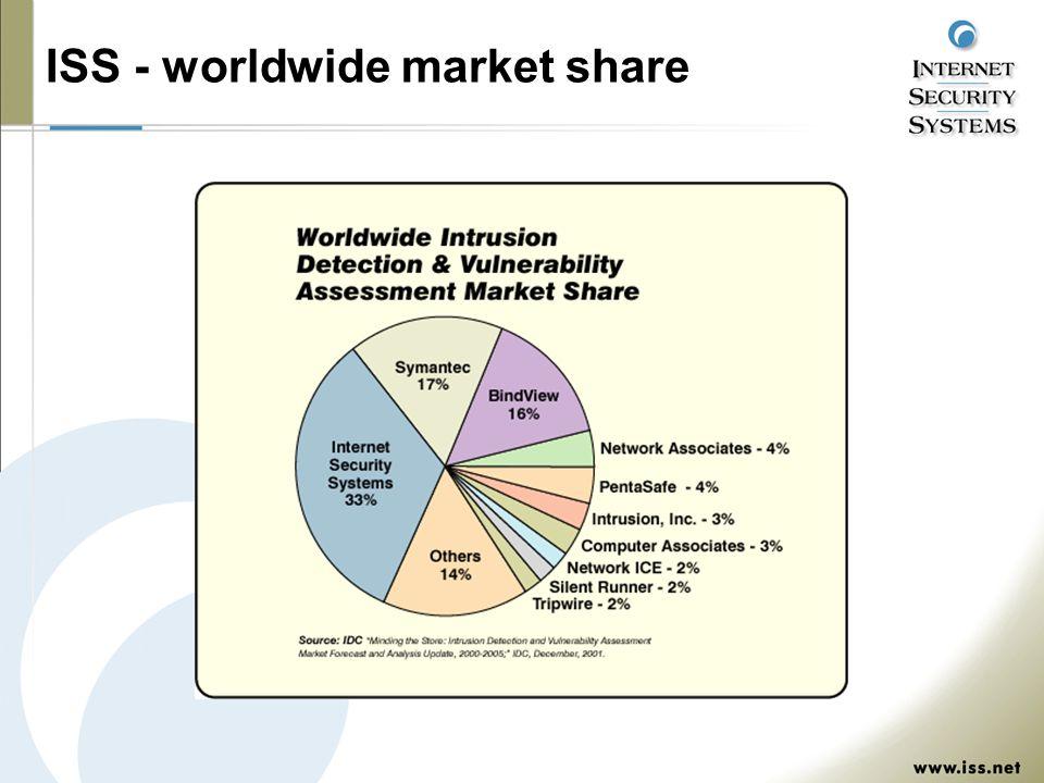 ISS - worldwide market share