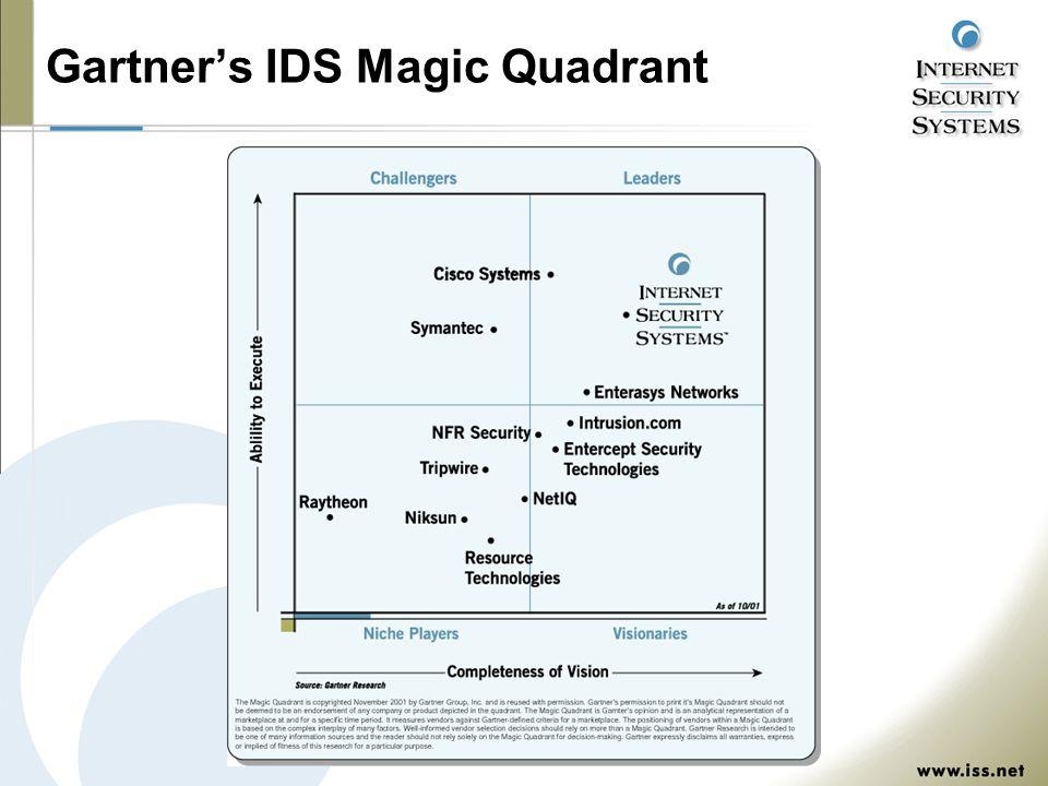 Gartner's IDS Magic Quadrant