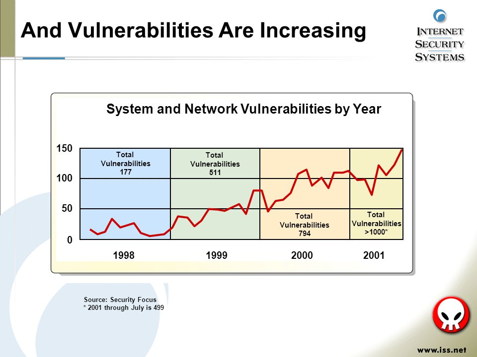 And Vulnerabilities Are Increasing Source: Security Focus * 2001 through July is 499 150 100 50 0 System and Network Vulnerabilities by Year 1998199920002001 Total Vulnerabilities 177 Total Vulnerabilities 511 Total Vulnerabilities 794 Total Vulnerabilities >1000*