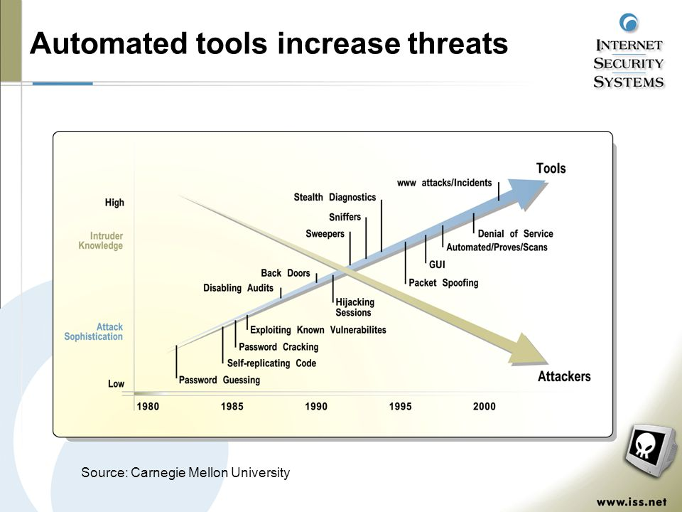 Automated tools increase threats Source: Carnegie Mellon University