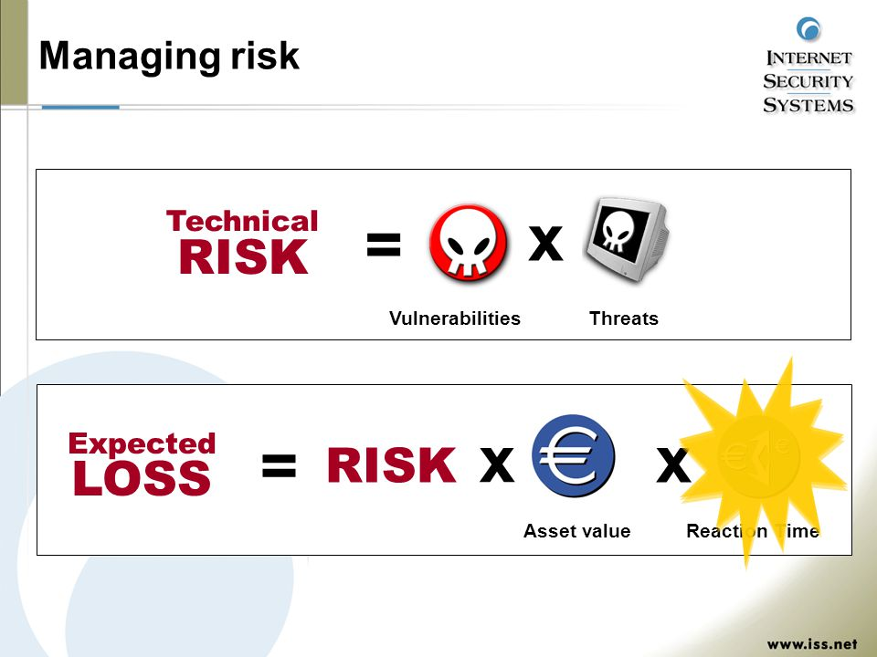 Managing risk = Vulnerabilities x Threats x Asset value x Reaction Time = RISK Expected LOSS Technical RISK