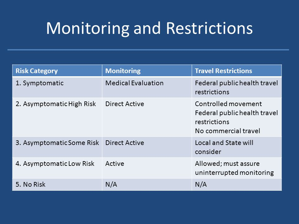 Monitoring and Restrictions Risk CategoryMonitoringTravel Restrictions 1.