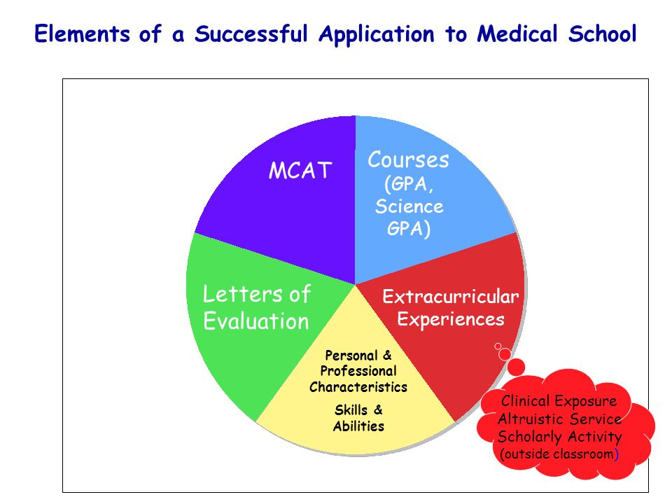 Courses (GPA, Science GPA) MCAT Extracurricular Experiences Letters of Evaluation Personal & Professional Characteristics Skills & Abilities Clinical