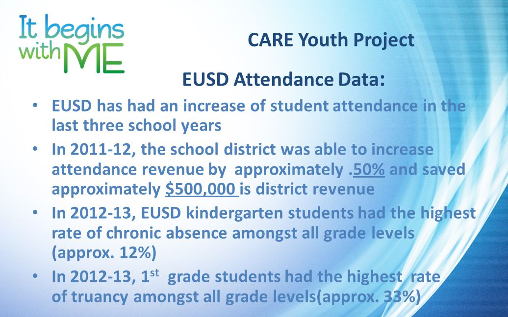 CARE Youth Project EUSD Attendance Data : EUSD has had an increase of student attendance in the last three school years In 2011-12, the school district was able to increase attendance revenue by approximately.50% and saved approximately $500,000 is district revenue In 2012-13, EUSD kindergarten students had the highest rate of chronic absence amongst all grade levels (approx.