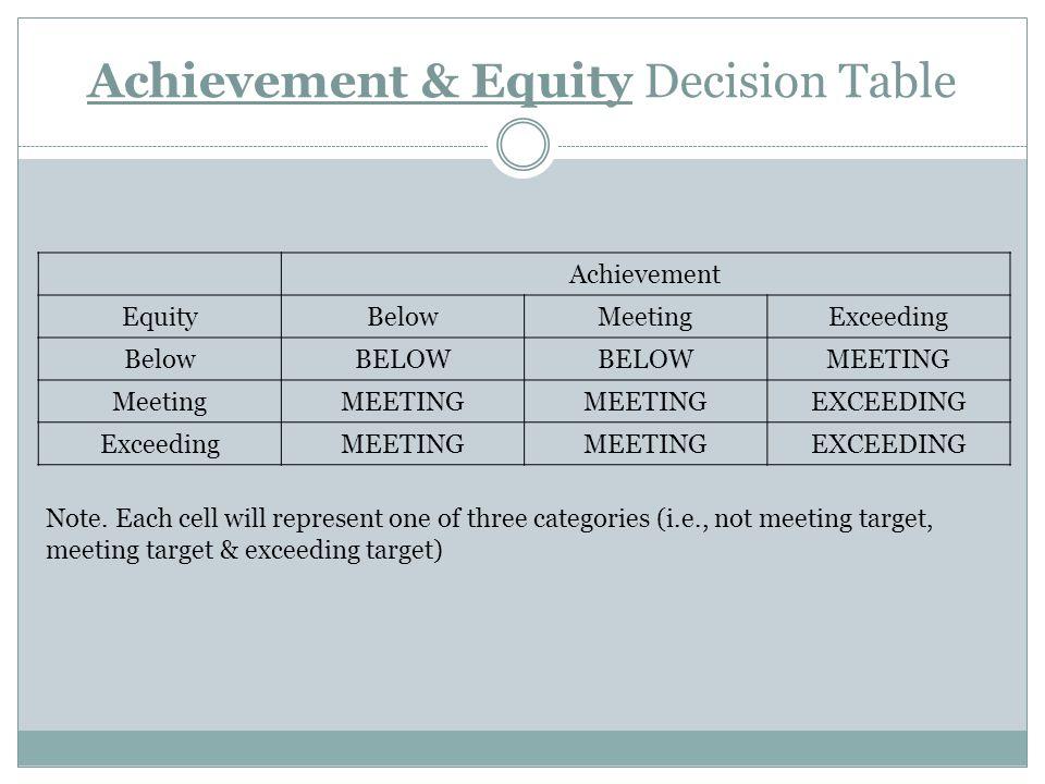 Achievement & Equity Decision Table Achievement EquityBelowMeetingExceeding BelowBELOW MEETING MeetingMEETING EXCEEDING ExceedingMEETING EXCEEDING Note.