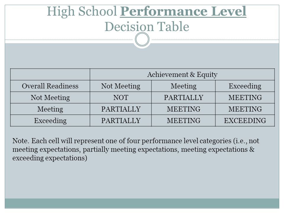 High School Performance Level Decision Table Achievement & Equity Overall ReadinessNot MeetingMeetingExceeding Not MeetingNOTPARTIALLYMEETING MeetingPARTIALLYMEETING ExceedingPARTIALLYMEETINGEXCEEDING Note.