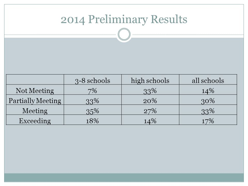 2014 Preliminary Results 3-8 schoolshigh schoolsall schools Not Meeting7%33%14% Partially Meeting33%20%30% Meeting35%27%33% Exceeding18%14%17%