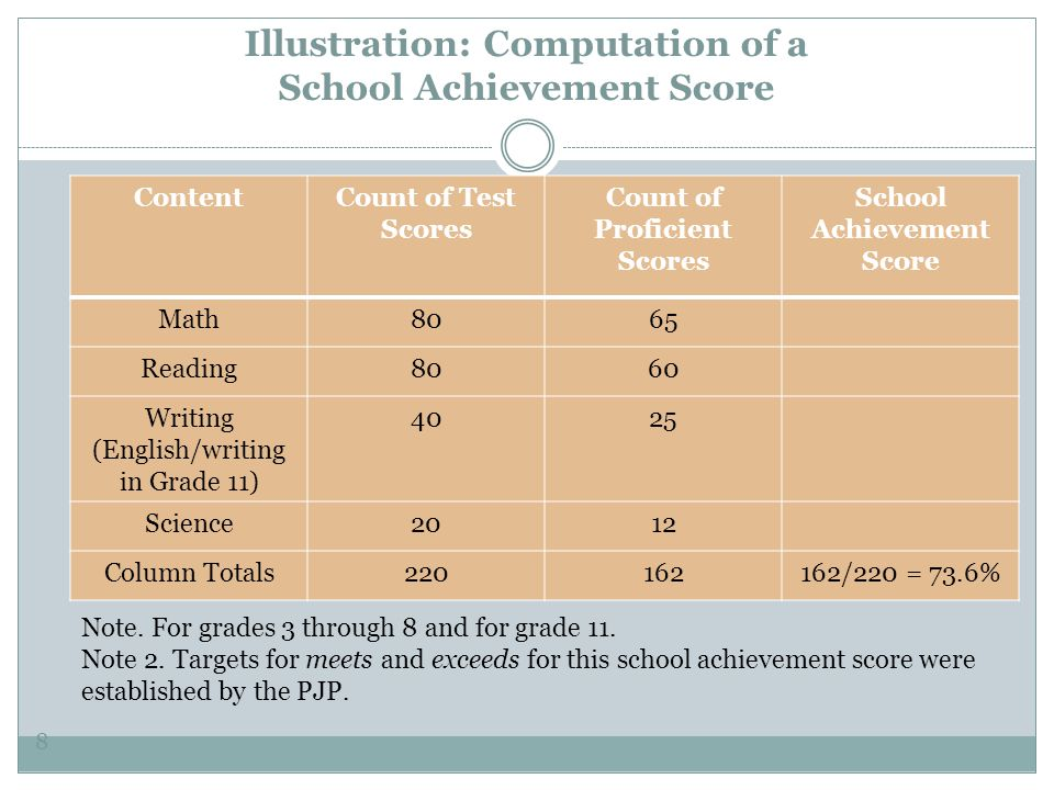 Illustration: Computation of a School Achievement Score 8 ContentCount of Test Scores Count of Proficient Scores School Achievement Score Math8065 Reading8060 Writing (English/writing in Grade 11) 4025 Science2012 Column Totals220162162/220 = 73.6% Note.