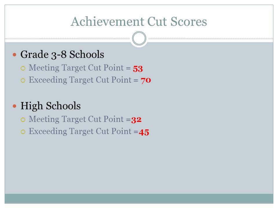 Achievement Cut Scores Grade 3-8 Schools  Meeting Target Cut Point = 53  Exceeding Target Cut Point = 70 High Schools  Meeting Target Cut Point =32  Exceeding Target Cut Point =45