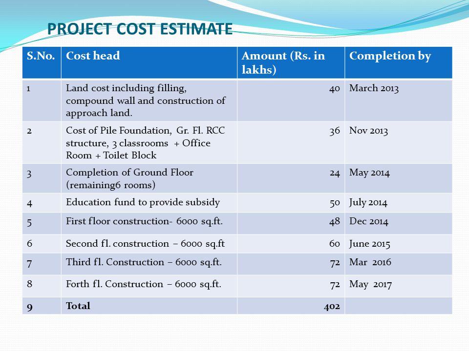PROJECT COST ESTIMATE S.No.Cost headAmount (Rs.