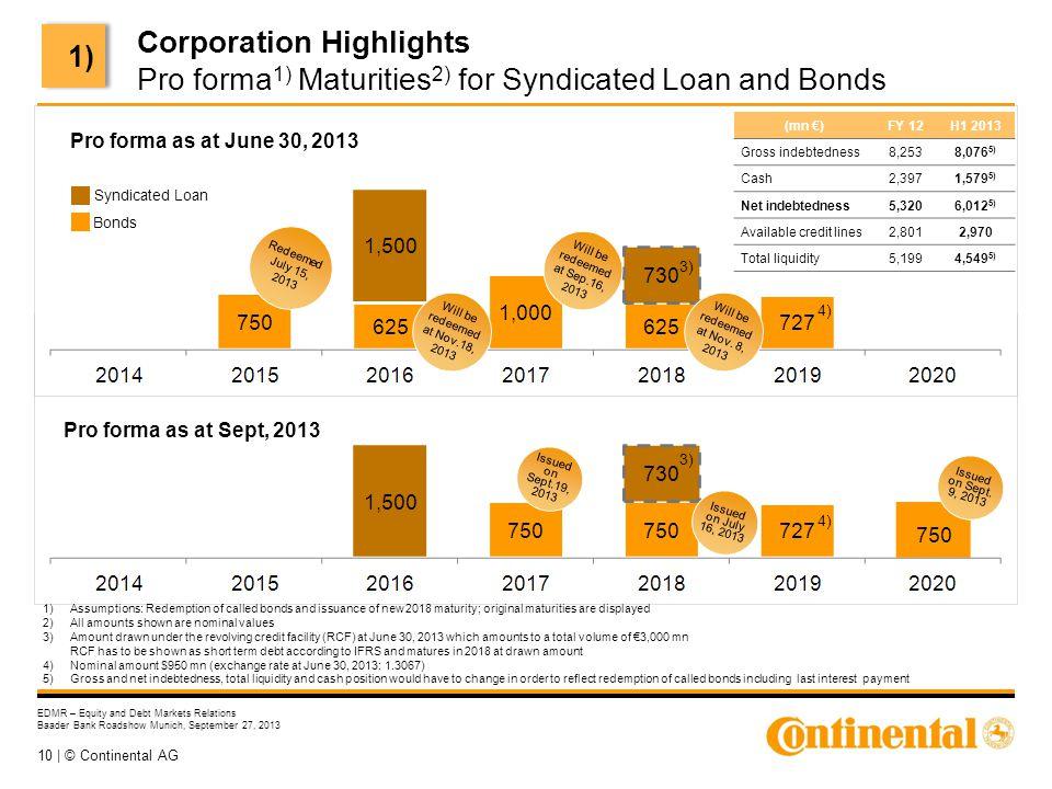 10 | © Continental AG EDMR – Equity and Debt Markets Relations Baader Bank Roadshow Munich, September 27, 2013 1)Assumptions: Redemption of called bon