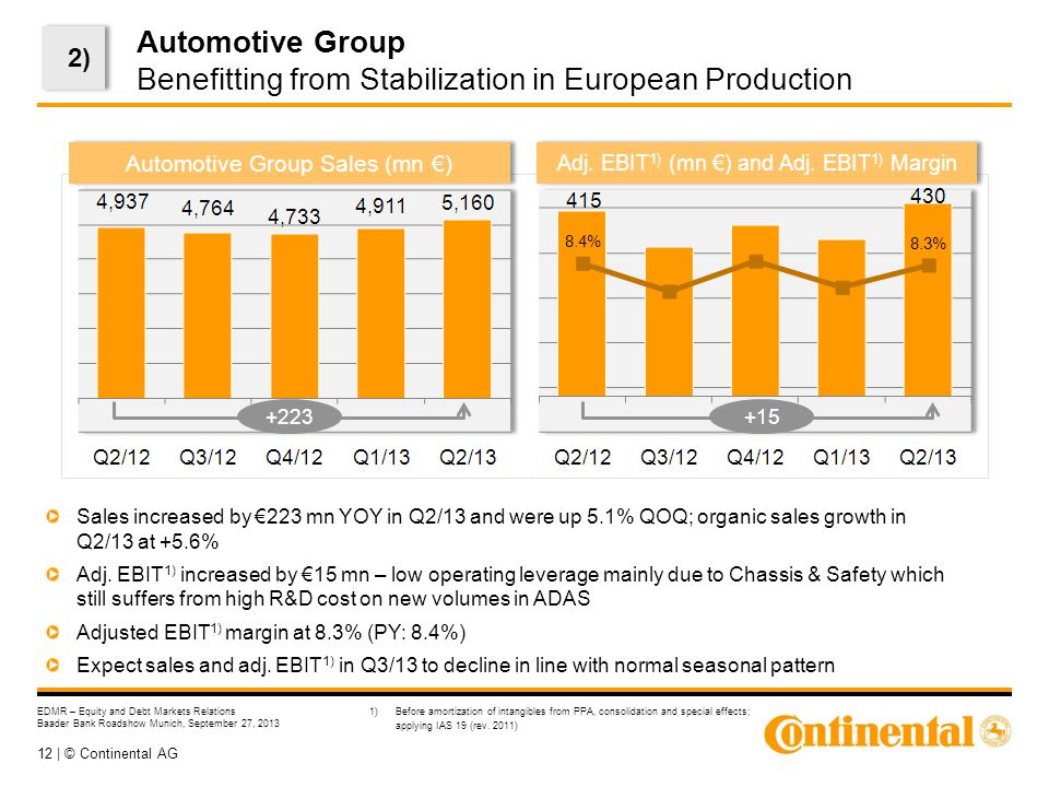 12 | © Continental AG EDMR – Equity and Debt Markets Relations Baader Bank Roadshow Munich, September 27, 2013 Automotive Group Benefitting from Stabilization in European Production Sales increased by €223 mn YOY in Q2/13 and were up 5.1% QOQ; organic sales growth in Q2/13 at +5.6% Adj.
