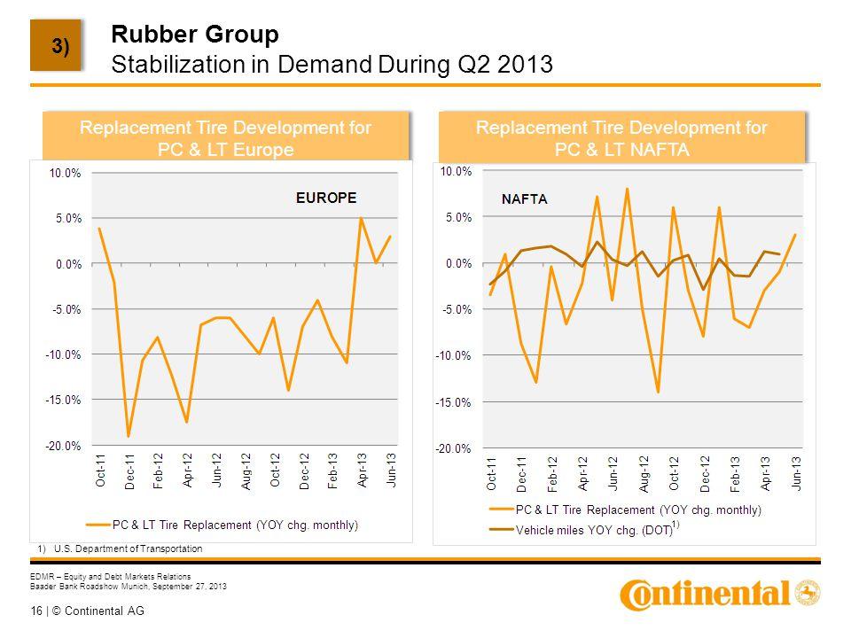 16 | © Continental AG EDMR – Equity and Debt Markets Relations Baader Bank Roadshow Munich, September 27, 2013 Rubber Group Stabilization in Demand Du