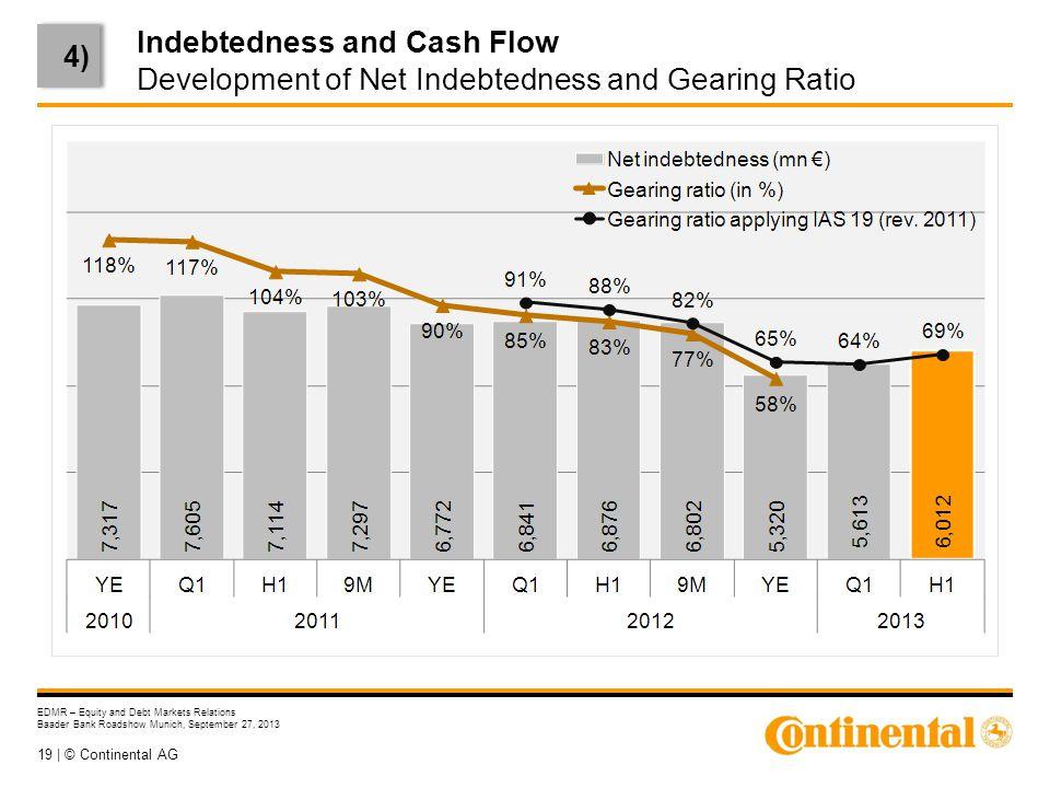 19 | © Continental AG EDMR – Equity and Debt Markets Relations Baader Bank Roadshow Munich, September 27, 2013 Indebtedness and Cash Flow Development of Net Indebtedness and Gearing Ratio 4)