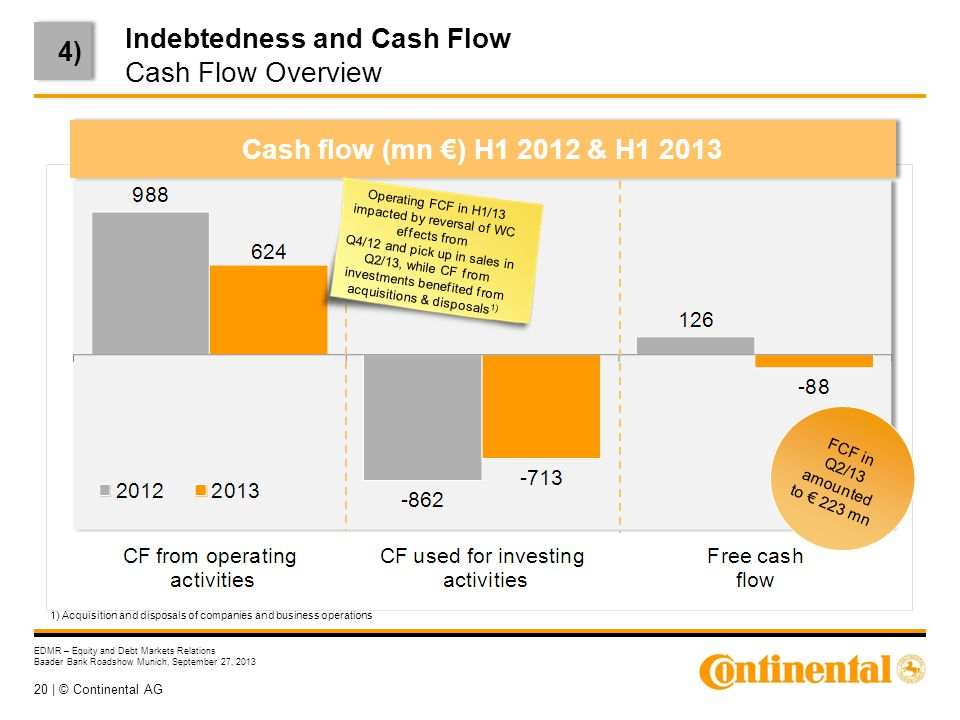 20 | © Continental AG EDMR – Equity and Debt Markets Relations Baader Bank Roadshow Munich, September 27, 2013 Indebtedness and Cash Flow Cash Flow Overview 4) Cash flow (mn €) H1 2012 & H1 2013 1) Acquisition and disposals of companies and business operations Operating FCF in H1/13 impacted by reversal of WC effects from Q4/12 and pick up in sales in Q2/13, while CF from investments benefited from acquisitions & disposals 1) FCF in Q2/13 amounted to € 223 mn