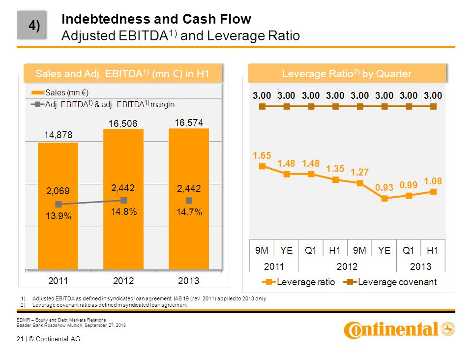 21 | © Continental AG EDMR – Equity and Debt Markets Relations Baader Bank Roadshow Munich, September 27, 2013 Indebtedness and Cash Flow Adjusted EBITDA 1) and Leverage Ratio 1)Adjusted EBITDA as defined in syndicated loan agreement; IAS 19 (rev.