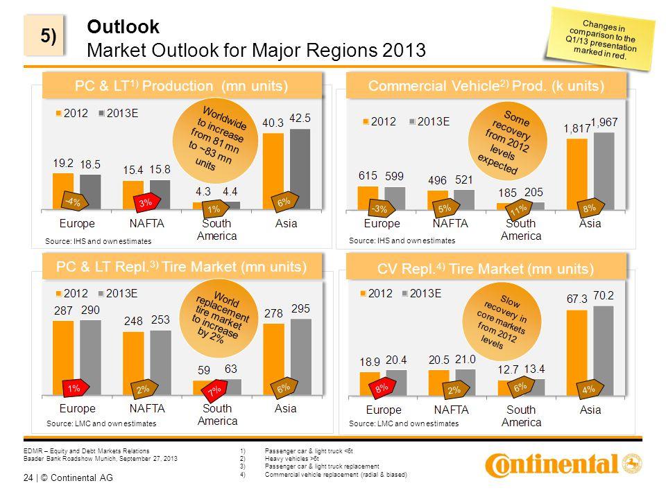 24 | © Continental AG EDMR – Equity and Debt Markets Relations Baader Bank Roadshow Munich, September 27, 2013 Outlook Market Outlook for Major Region