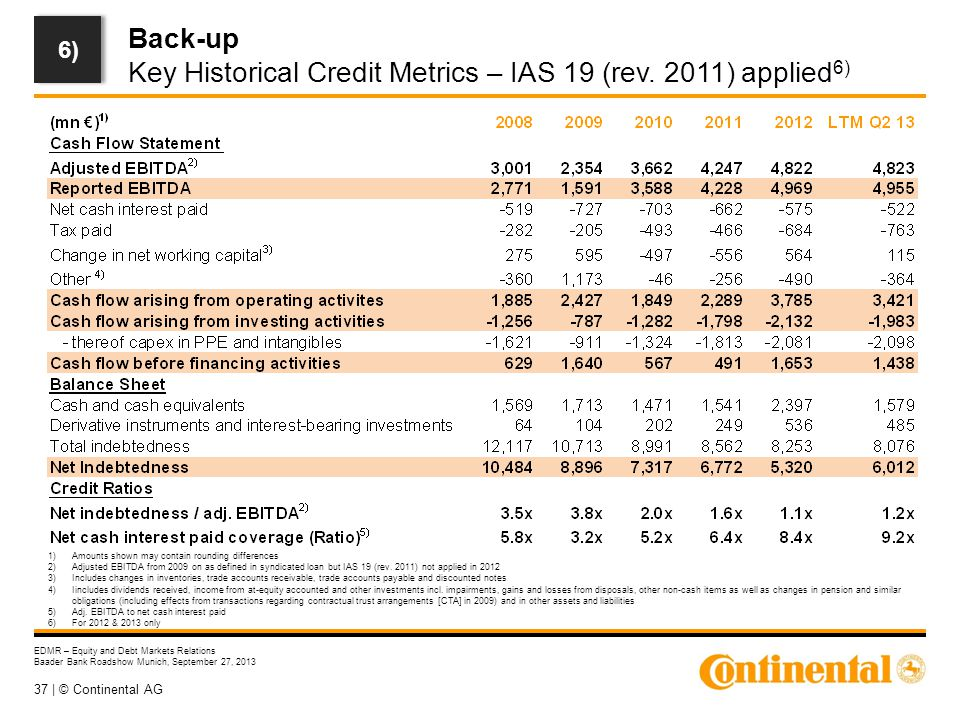 37 | © Continental AG EDMR – Equity and Debt Markets Relations Baader Bank Roadshow Munich, September 27, 2013 Back-up Key Historical Credit Metrics –