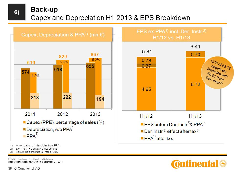 38 | © Continental AG EDMR – Equity and Debt Markets Relations Baader Bank Roadshow Munich, September 27, 2013 Back-up Capex and Depreciation H1 2013 & EPS Breakdown Capex, Depreciation & PPA 1) (mn €) EPS ex PPA 1) incl.