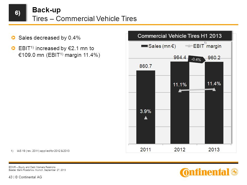 43 | © Continental AG EDMR – Equity and Debt Markets Relations Baader Bank Roadshow Munich, September 27, 2013 Back-up Tires – Commercial Vehicle Tire