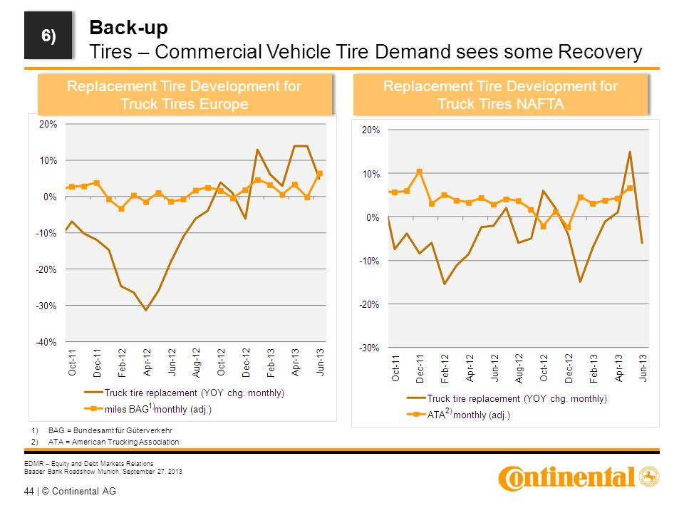44 | © Continental AG EDMR – Equity and Debt Markets Relations Baader Bank Roadshow Munich, September 27, 2013 Back-up Tires – Commercial Vehicle Tire Demand sees some Recovery 6) 1)BAG = Bundesamt für Güterverkehr 2)ATA = American Trucking Association Replacement Tire Development for Truck Tires Europe Replacement Tire Development for Truck Tires NAFTA 2) 1)