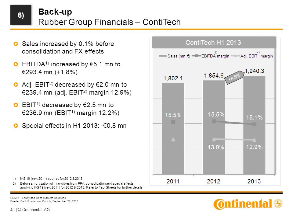45 | © Continental AG EDMR – Equity and Debt Markets Relations Baader Bank Roadshow Munich, September 27, 2013 Back-up Rubber Group Financials – ContiTech ContiTech H1 2013 +4.6% Sales increased by 0.1% before consolidation and FX effects EBITDA 1) increased by €5.1 mn to €293.4 mn (+1.8%) Adj.