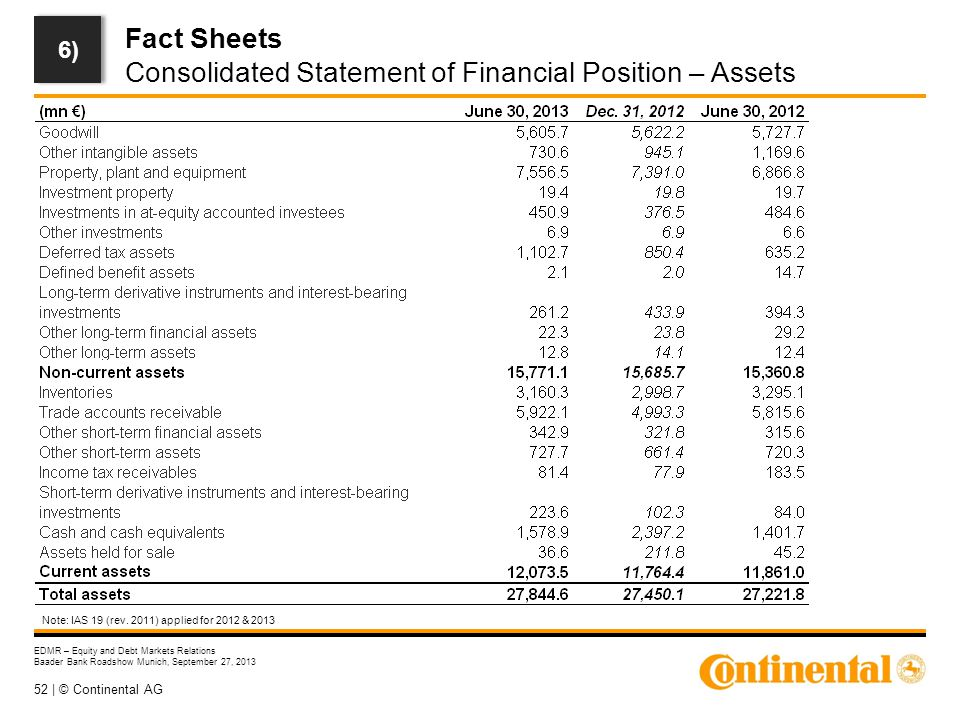 52 | © Continental AG EDMR – Equity and Debt Markets Relations Baader Bank Roadshow Munich, September 27, 2013 Fact Sheets Consolidated Statement of Financial Position – Assets 6) Note: IAS 19 (rev.