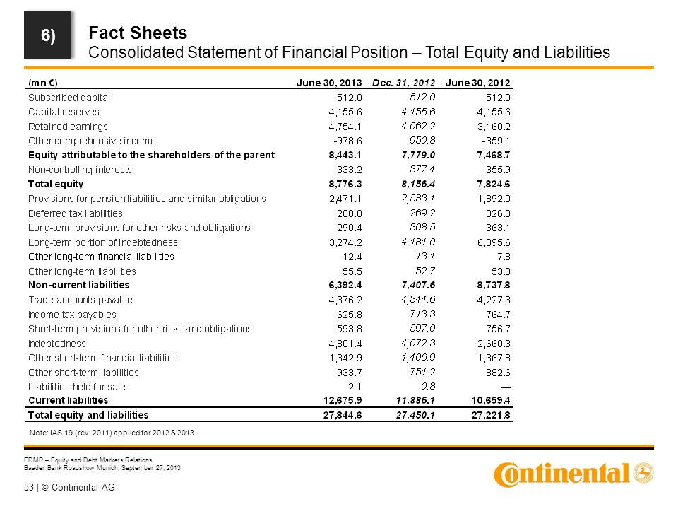 53 | © Continental AG EDMR – Equity and Debt Markets Relations Baader Bank Roadshow Munich, September 27, 2013 Fact Sheets Consolidated Statement of F