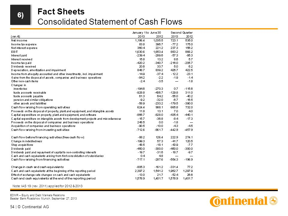 54 | © Continental AG EDMR – Equity and Debt Markets Relations Baader Bank Roadshow Munich, September 27, 2013 Fact Sheets Consolidated Statement of Cash Flows 6) Note: IAS 19 (rev.